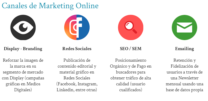 Los Canales de Marketing Online